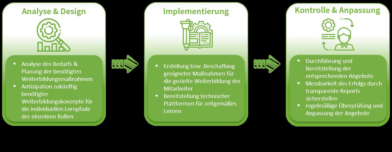Development und Training Prozessübersicht, Weiterbildung, Fortbildung
