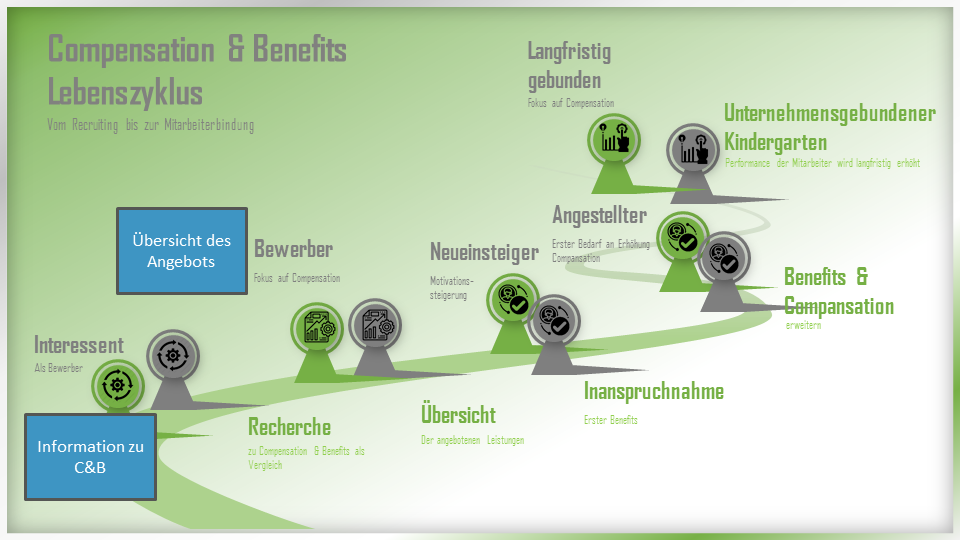 Compensation and Benefits Lebenszyklus