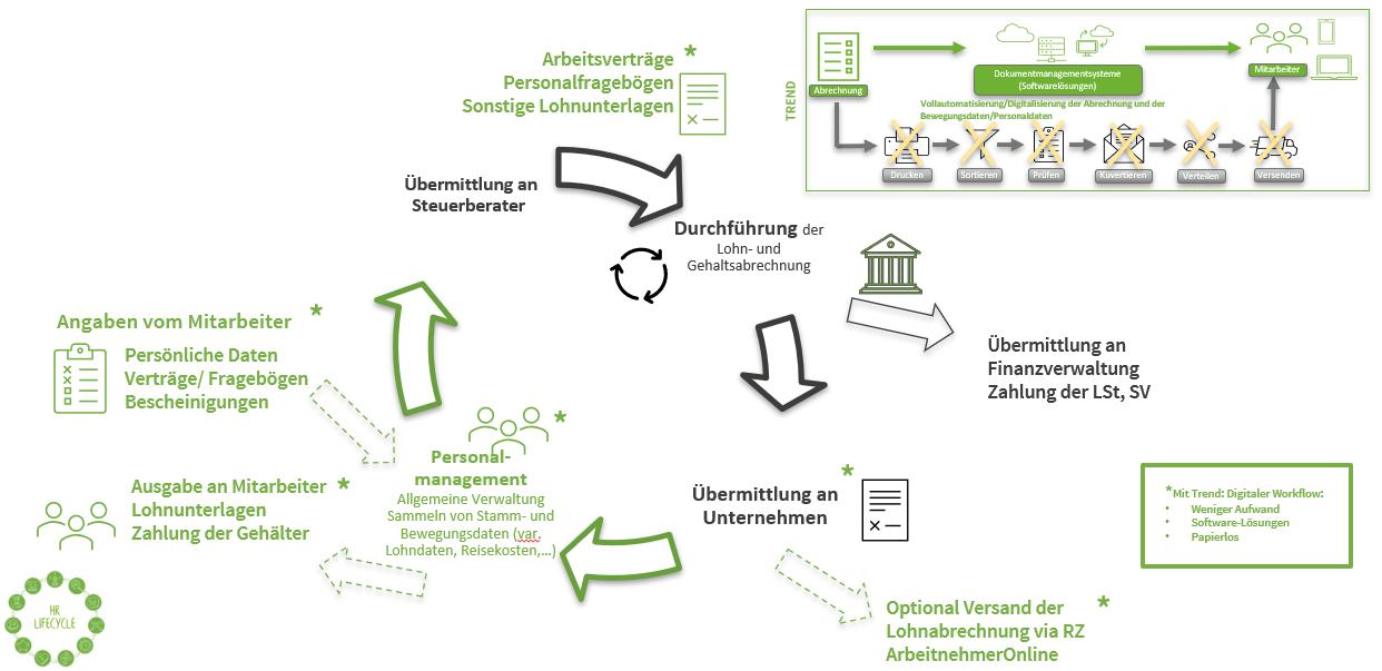 Payroll Prozess Abbildung