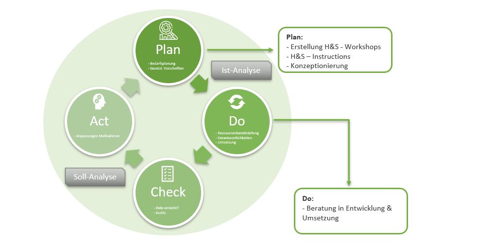 Health & Safety Prozess