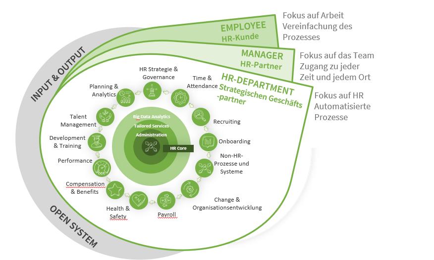 HR Core Prozess