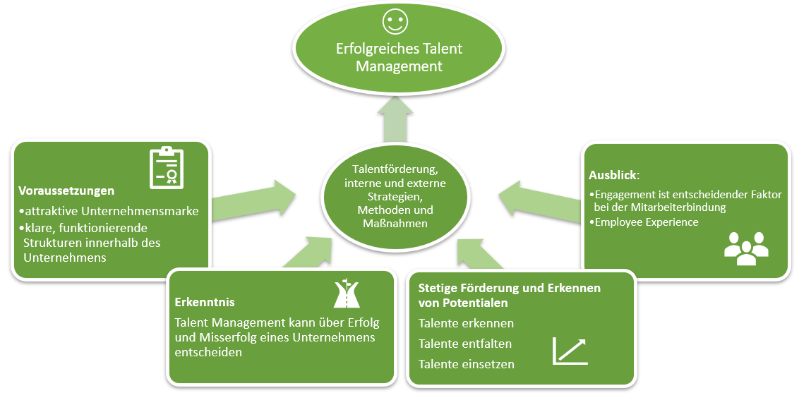 Talent Management Prozess im HR Lifecycle